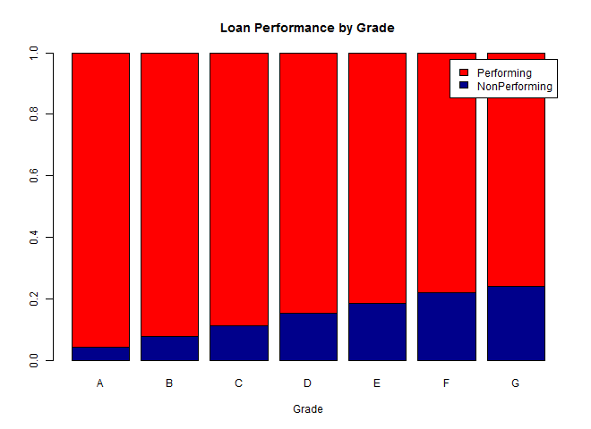 Performance by Grade