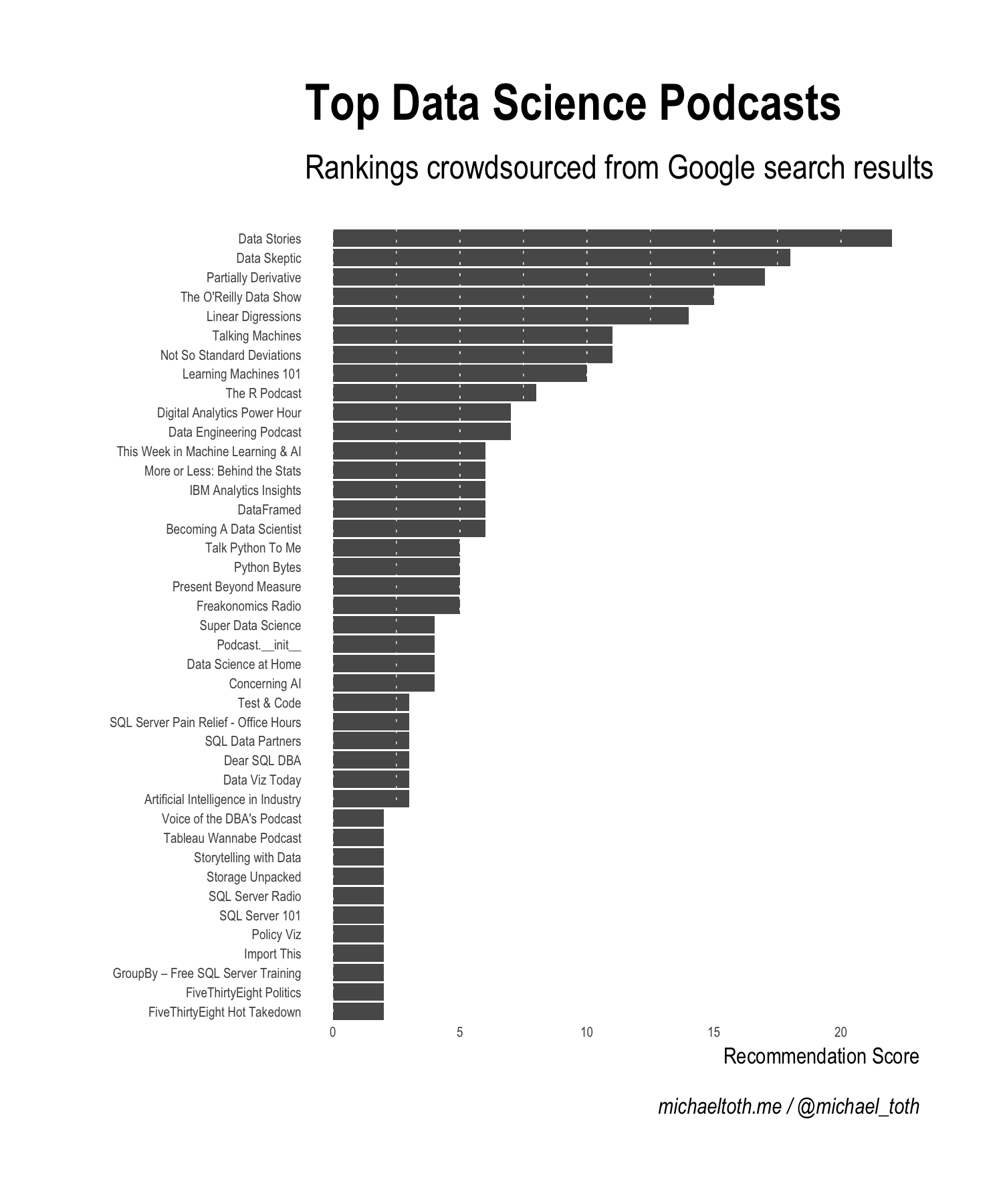 Generating the Ultimate List of 41 Data Science Podcasts by Crowdsourcing Google Results