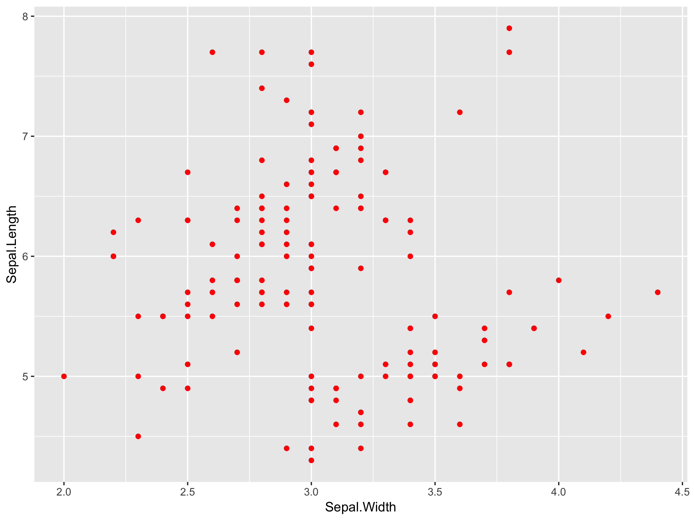 A Detailed Guide to ggplot colors
