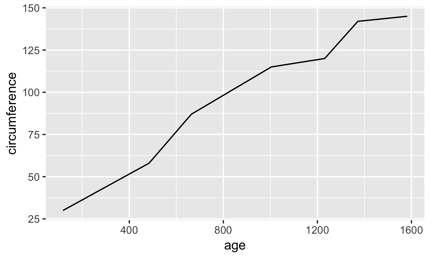 A Detailed Guide to Plotting Line Graphs in R using ggplot