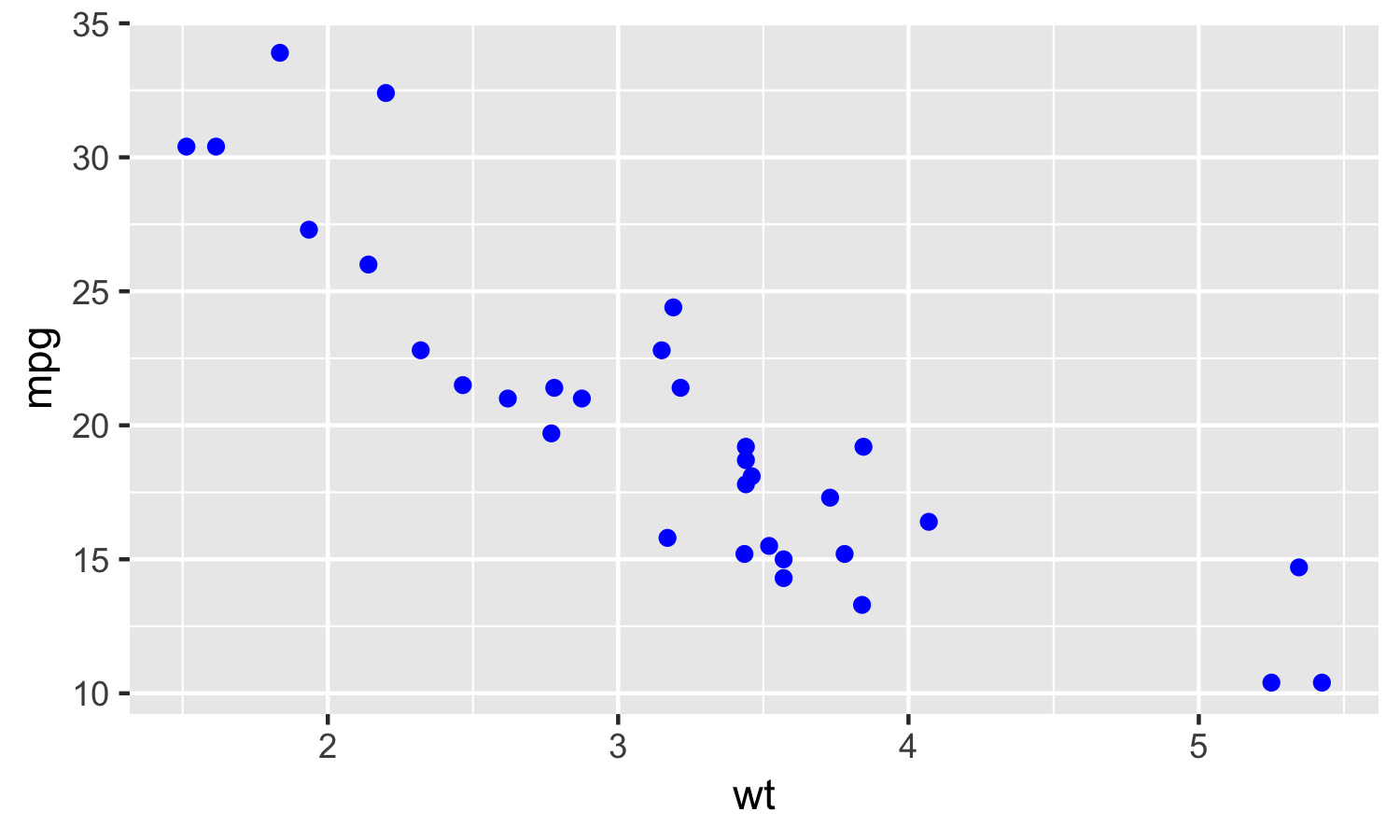 A Detailed Guide to the ggplot Scatter Plot in R | R-bloggers