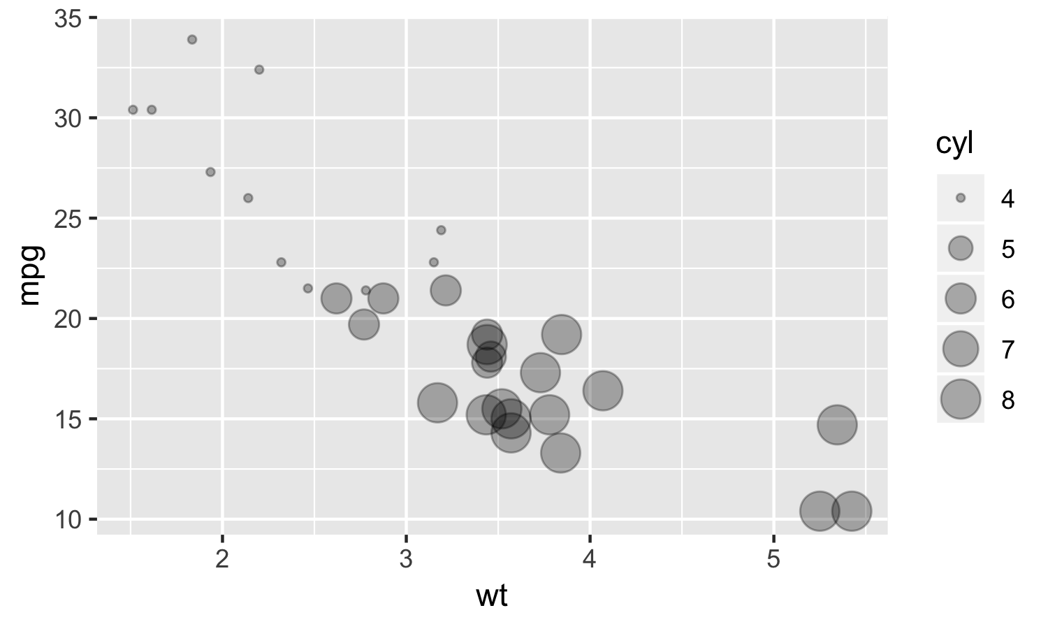 A Detailed Guide to the ggplot Scatter Plot in R