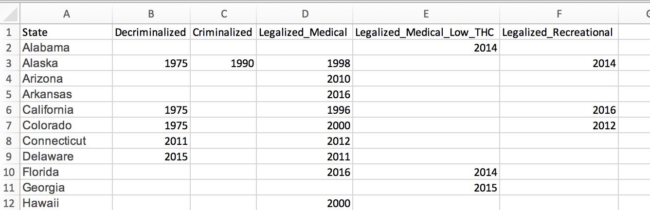 Mapping Legal Marijuana States and Medical Marijuana States